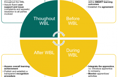 1-5-Boosting Quality@WBL_ Results of the Erasmus+ Project ApprenticeshipQ